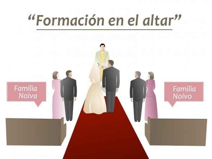 Formación en el altar
