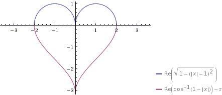 Matemáticas de amor: Suma el día de sus cumpleaños 1